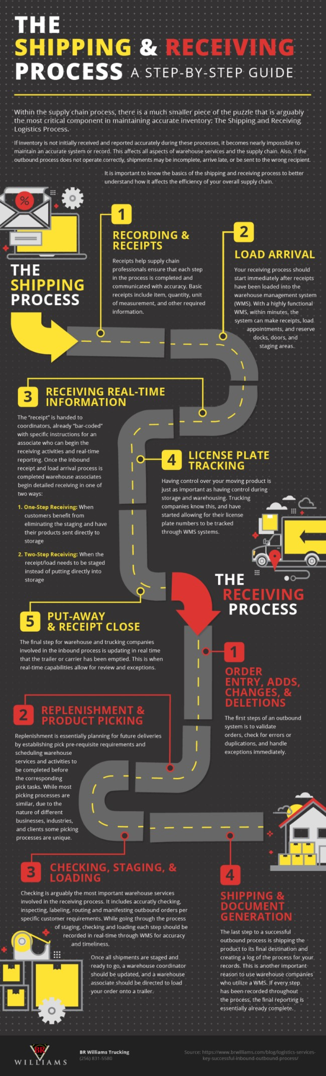 Folyamat infografika