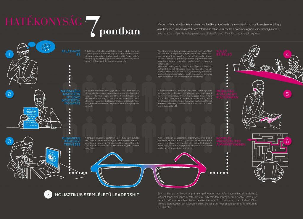 Kiadvány infografika