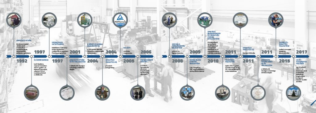 Timeline infografika