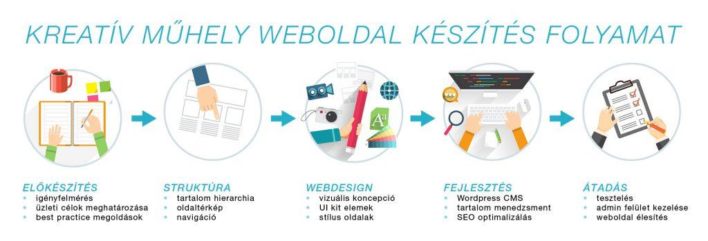 Wordpress webfejlesztés